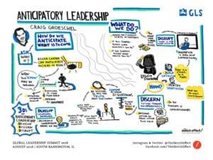 Craig Groeschel Anticipatory Leadership Graphic Recording