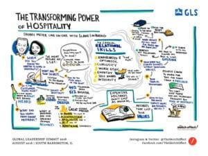 Danny Meyer Hospitality Graphic Recording