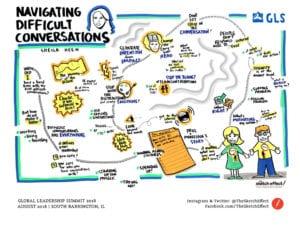 Sheila Heen Difficult Conversations Graphic Recording