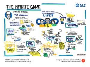 Simon Sinek The Infinite Game Graphic Recording