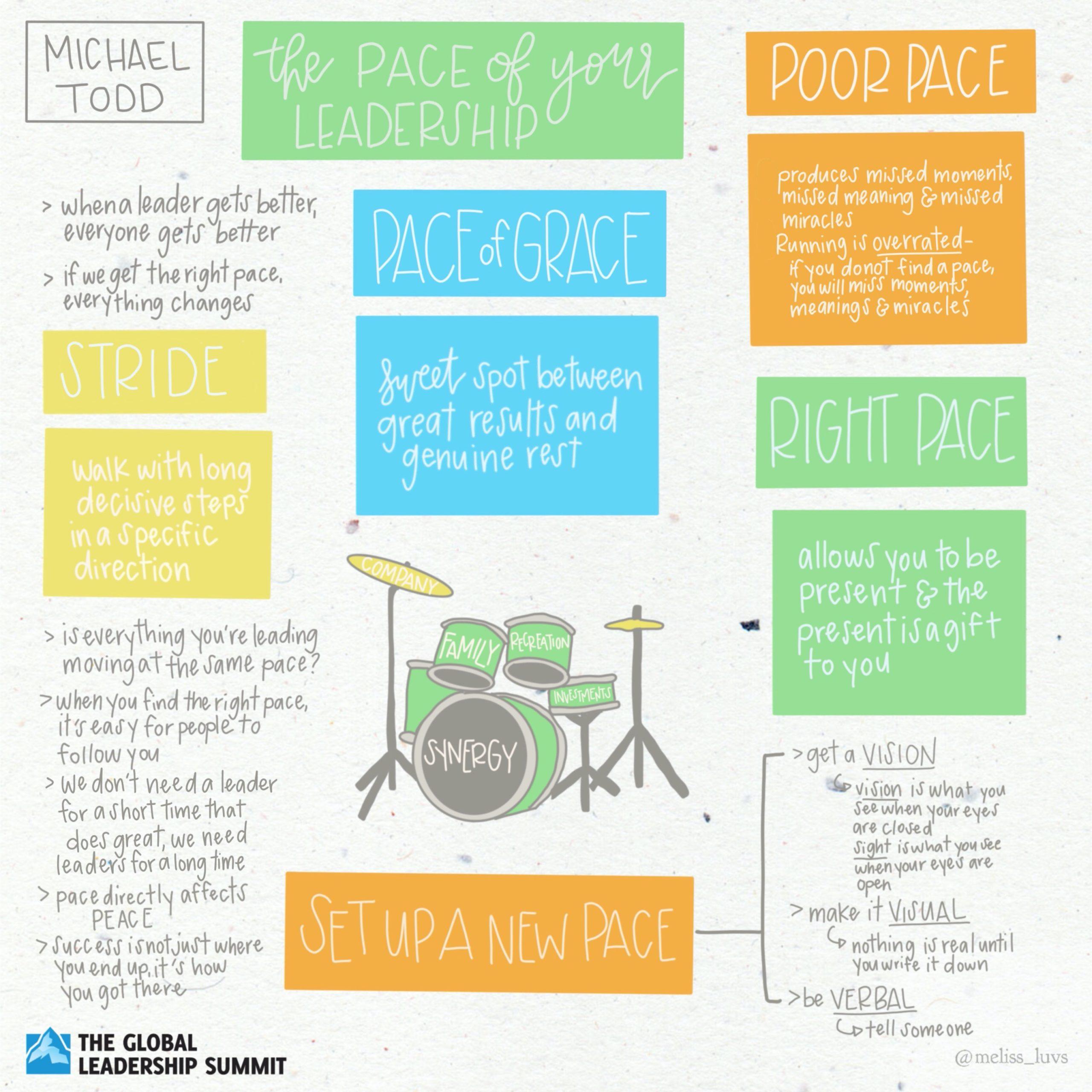 GLS20 Michael Todd Illustrative Summary