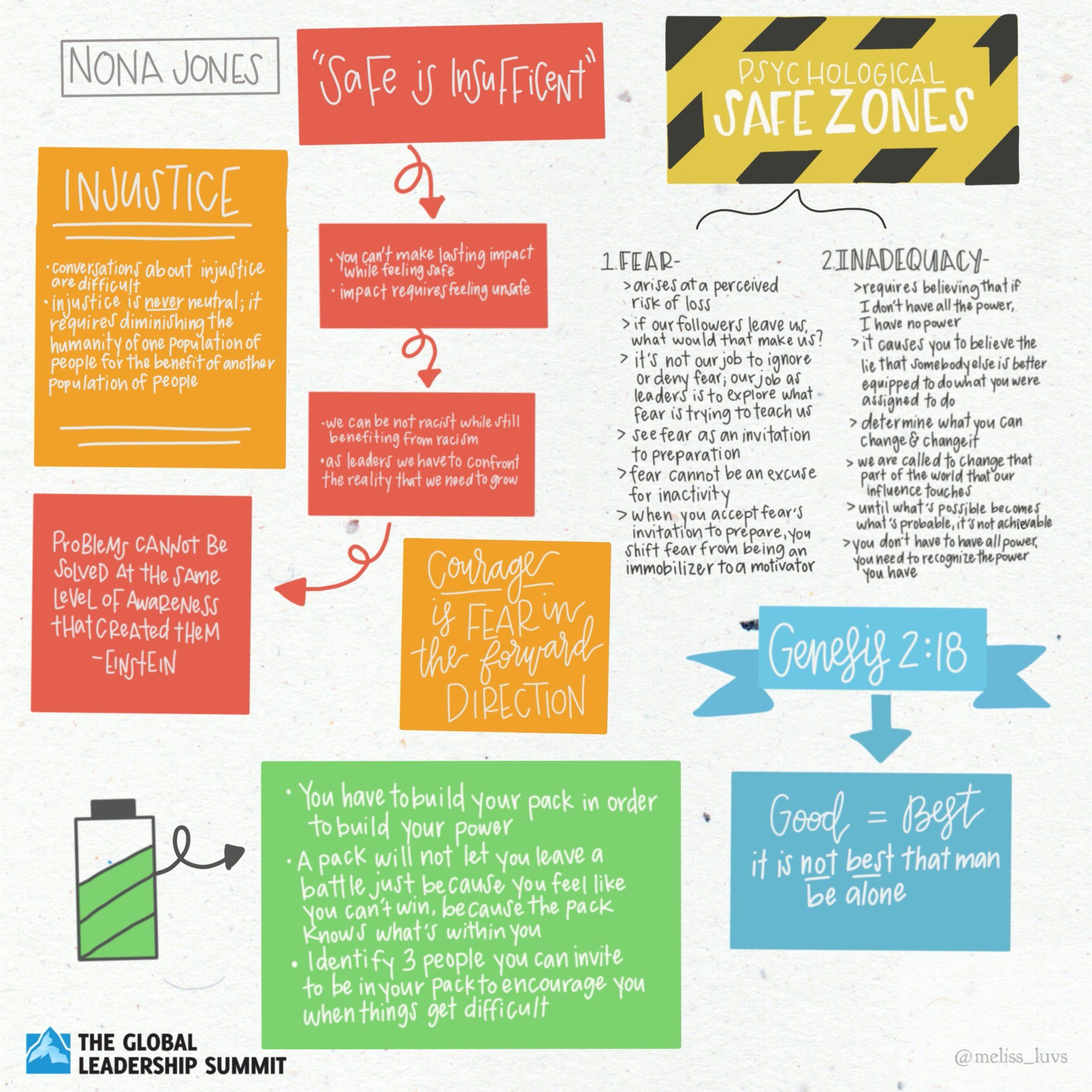 GLS20 Nona_Jones Illustrative Summary