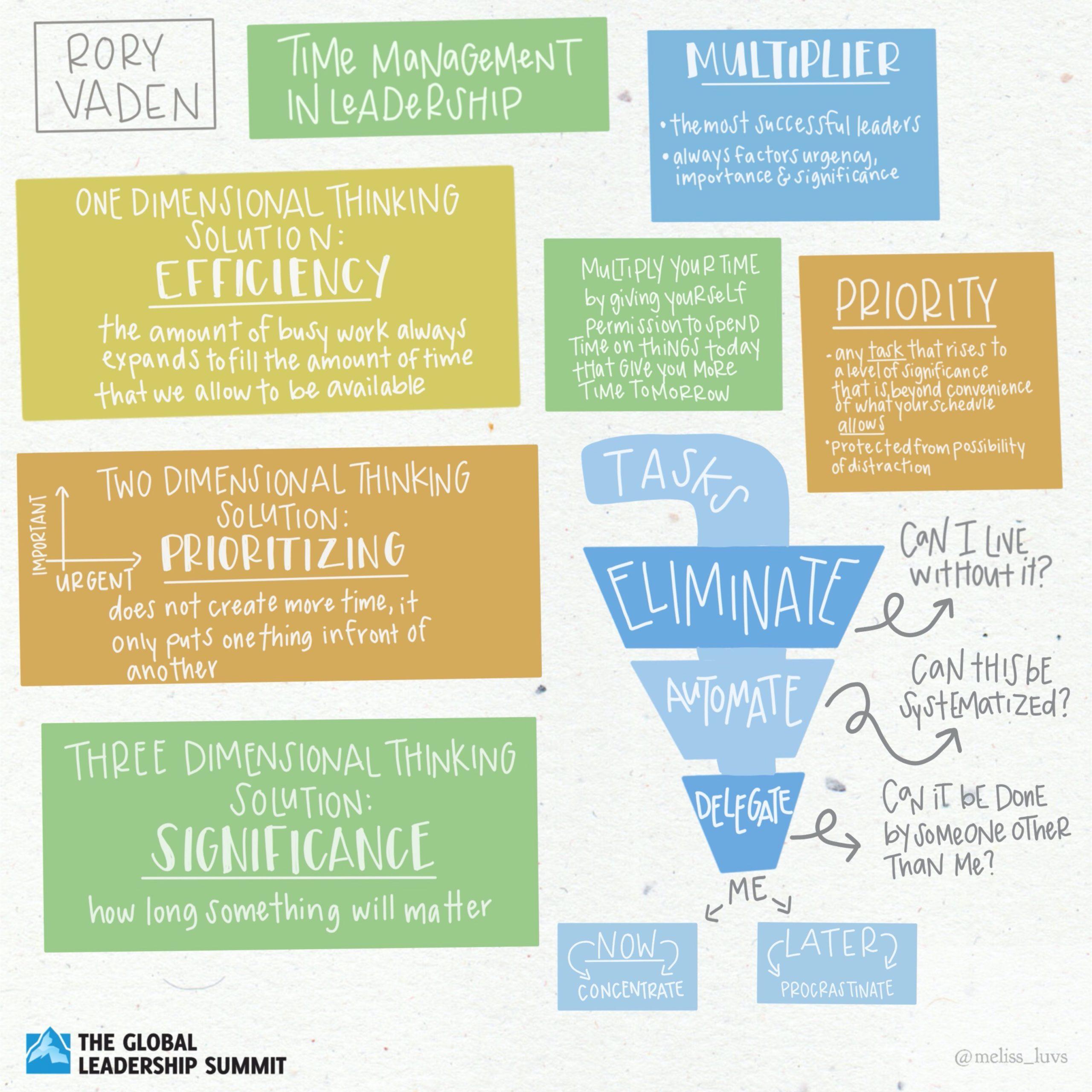 GLS20 Rory Vaden Illustrative Summary