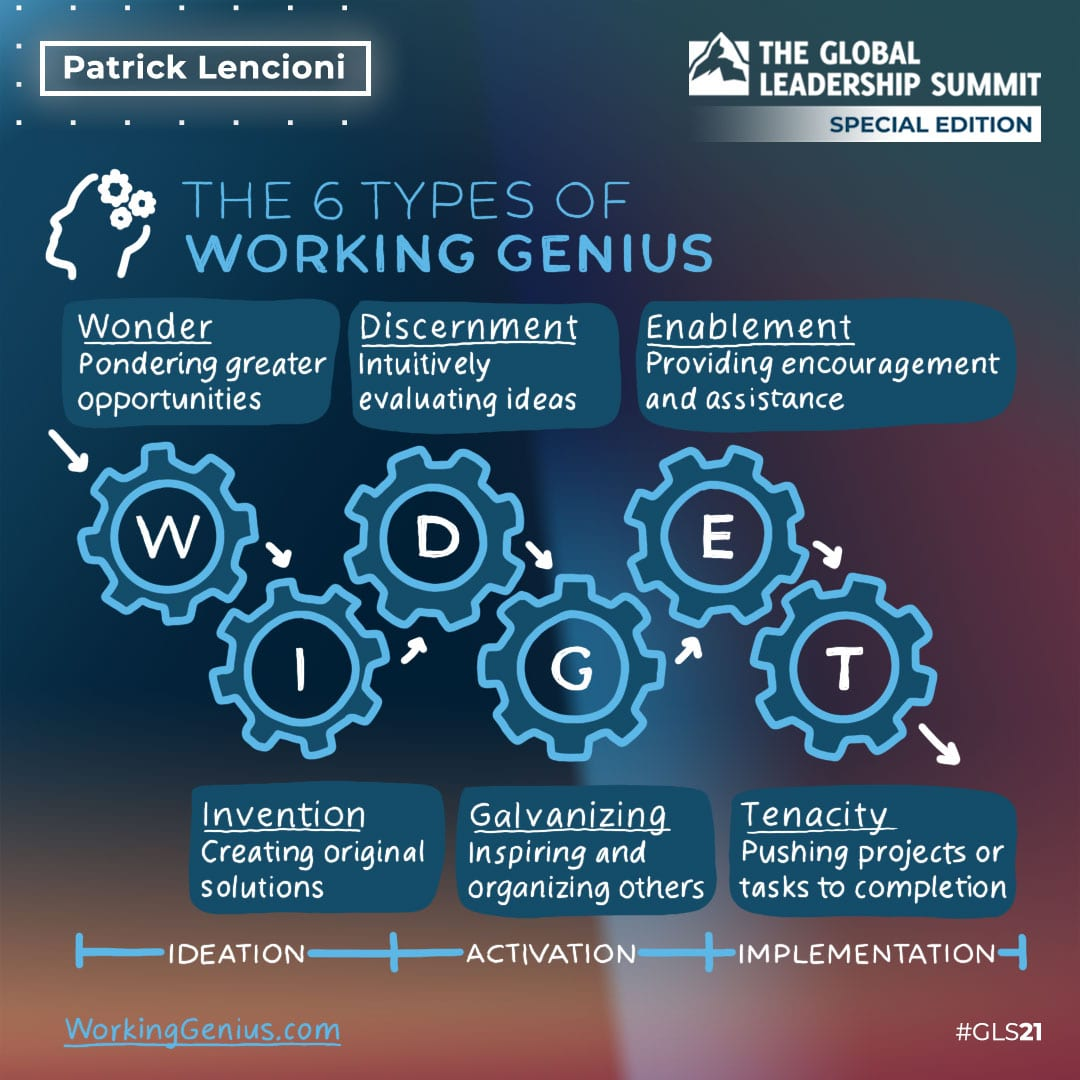 Patrick Lencioni The 6 Types of Working Genius